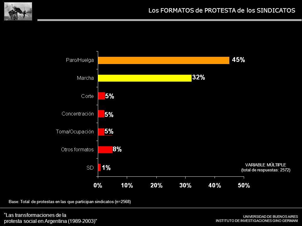 UNIVERSIDAD DE BUENOS AIRES INSTITUTO DE INVESTIGACIONES GINO GERMANI Las transformaciones de la protesta social en Argentina (1989-2003) Los FORMATOS de PROTESTA de los SINDICATOS VARIABLE MÚLTIPLE (total de respuestas: 2572) Base: Total de protestas en las que participan sindicatos (n=2568)