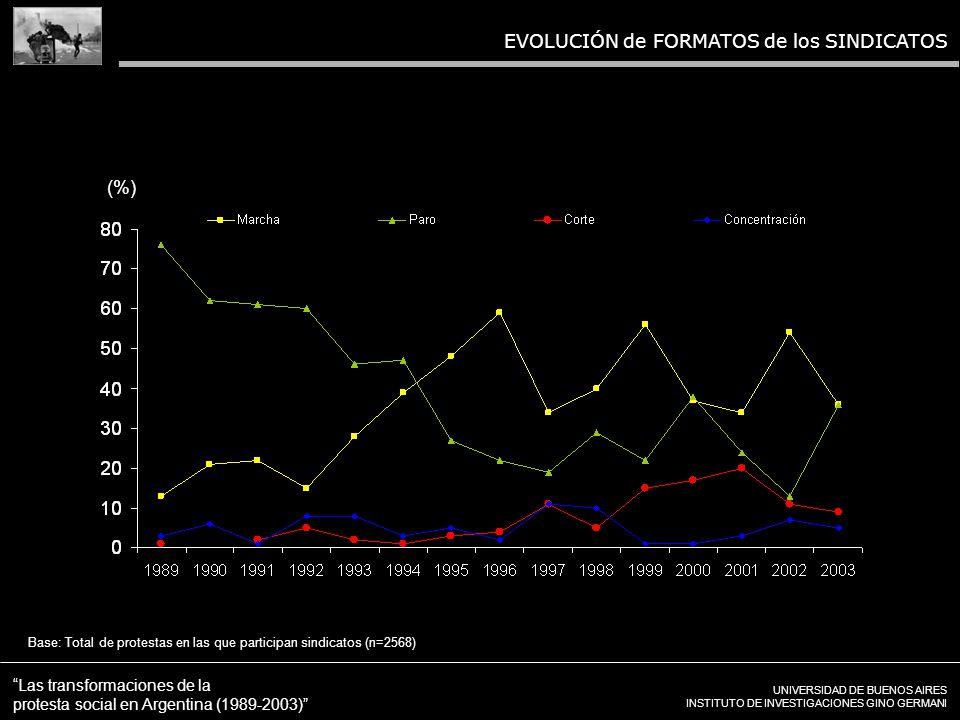 UNIVERSIDAD DE BUENOS AIRES INSTITUTO DE INVESTIGACIONES GINO GERMANI Las transformaciones de la protesta social en Argentina (1989-2003) EVOLUCIÓN de FORMATOS de los SINDICATOS Base: Total de protestas en las que participan sindicatos (n=2568) (%)