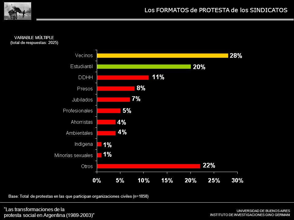 UNIVERSIDAD DE BUENOS AIRES INSTITUTO DE INVESTIGACIONES GINO GERMANI Las transformaciones de la protesta social en Argentina (1989-2003) Los FORMATOS de PROTESTA de los SINDICATOS VARIABLE MÚLTIPLE (total de respuestas: 2025) Base: Total de protestas en las que participan organizaciones civiles (n=1858)