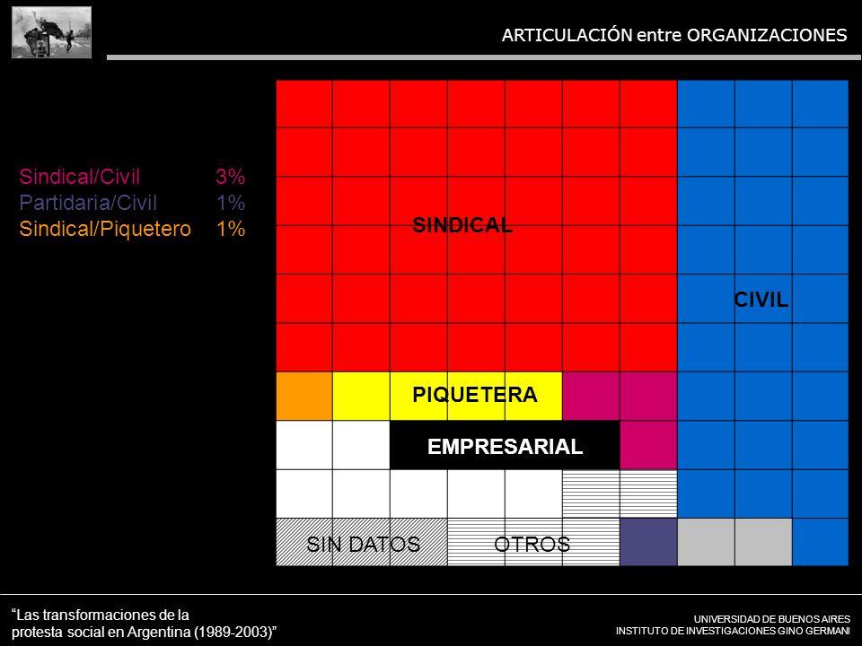 UNIVERSIDAD DE BUENOS AIRES INSTITUTO DE INVESTIGACIONES GINO GERMANI Las transformaciones de la protesta social en Argentina (1989-2003) ARTICULACIÓN entre ORGANIZACIONES Sindical/Civil3% Partidaria/Civil1% Sindical/Piquetero1% OTROSSIN DATOS SINDICAL CIVIL PIQUETERA EMPRESARIAL