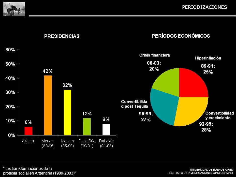 UNIVERSIDAD DE BUENOS AIRES INSTITUTO DE INVESTIGACIONES GINO GERMANI Las transformaciones de la protesta social en Argentina (1989-2003) PERIODIZACIO