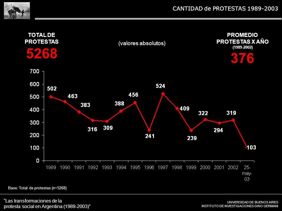 UNIVERSIDAD DE BUENOS AIRES INSTITUTO DE INVESTIGACIONES GINO GERMANI Las transformaciones de la protesta social en Argentina (1989-2003) CANTIDAD de PROTESTAS 1989-2003 Base: Total de protestas (n=5268) (valores absolutos) TOTAL DE PROTESTAS 5268 PROMEDIO PROTESTAS X AÑO (1989-2002) 376