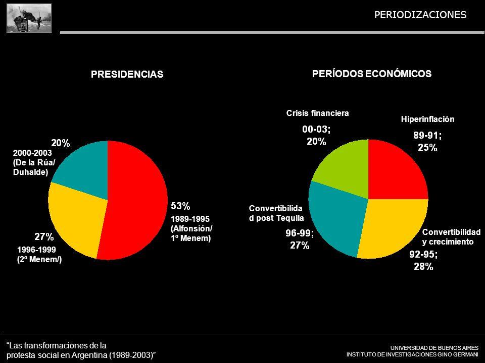 UNIVERSIDAD DE BUENOS AIRES INSTITUTO DE INVESTIGACIONES GINO GERMANI Las transformaciones de la protesta social en Argentina (1989-2003) PERIODIZACIONES PRESIDENCIAS Hiperinflación Convertibilidad y crecimiento Crisis financiera Convertibilida d post Tequila PERÍODOS ECONÓMICOS 1989-1995 (Alfonsión/ 1º Menem) 1996-1999 (2º Menem/) 2000-2003 (De la Rúa/ Duhalde)