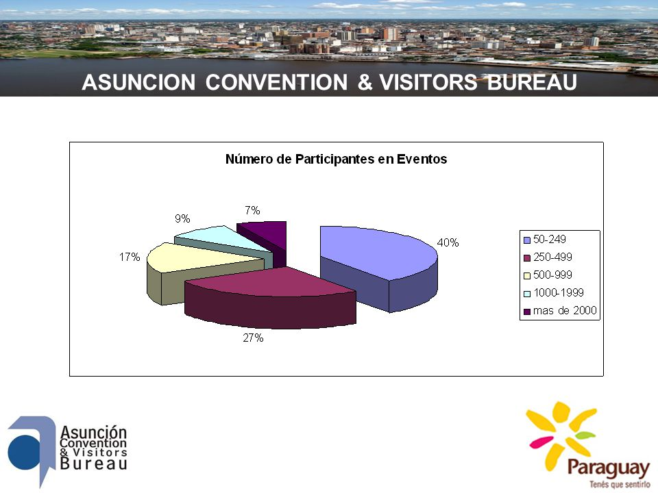 ASUNCION CONVENTION & VISITORS BUREAU