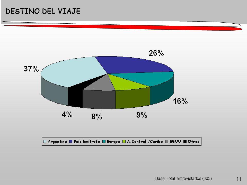 11 Base: Total entrevistados (303) DESTINO DEL VIAJE