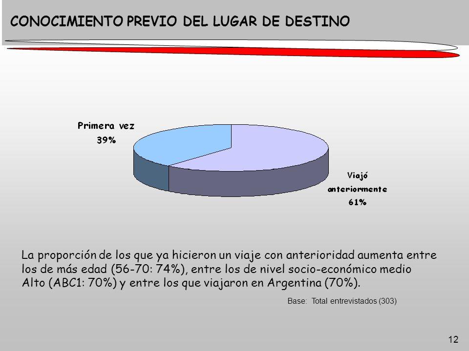 12 Base: Total entrevistados (303) CONOCIMIENTO PREVIO DEL LUGAR DE DESTINO La proporción de los que ya hicieron un viaje con anterioridad aumenta entre los de más edad (56-70: 74%), entre los de nivel socio-económico medio Alto (ABC1: 70%) y entre los que viajaron en Argentina (70%).