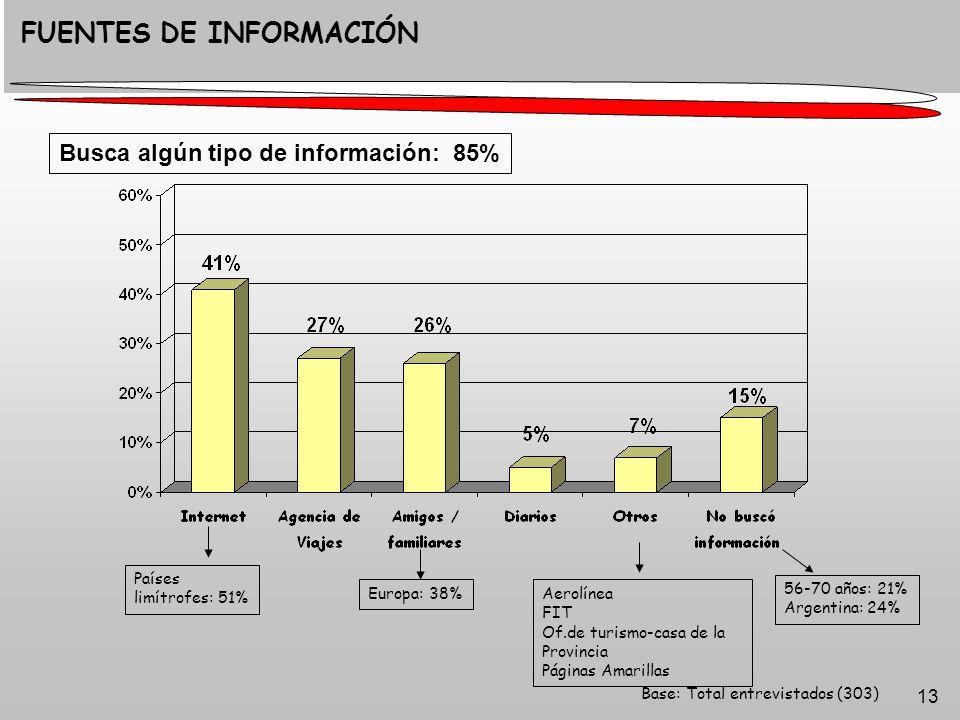 13 Base: Total entrevistados (303) FUENTES DE INFORMACIÓN Aerolínea FIT Of.de turismo-casa de la Provincia Páginas Amarillas Busca algún tipo de información: 85% 56-70 años: 21% Argentina: 24% Países limítrofes: 51% Europa: 38%