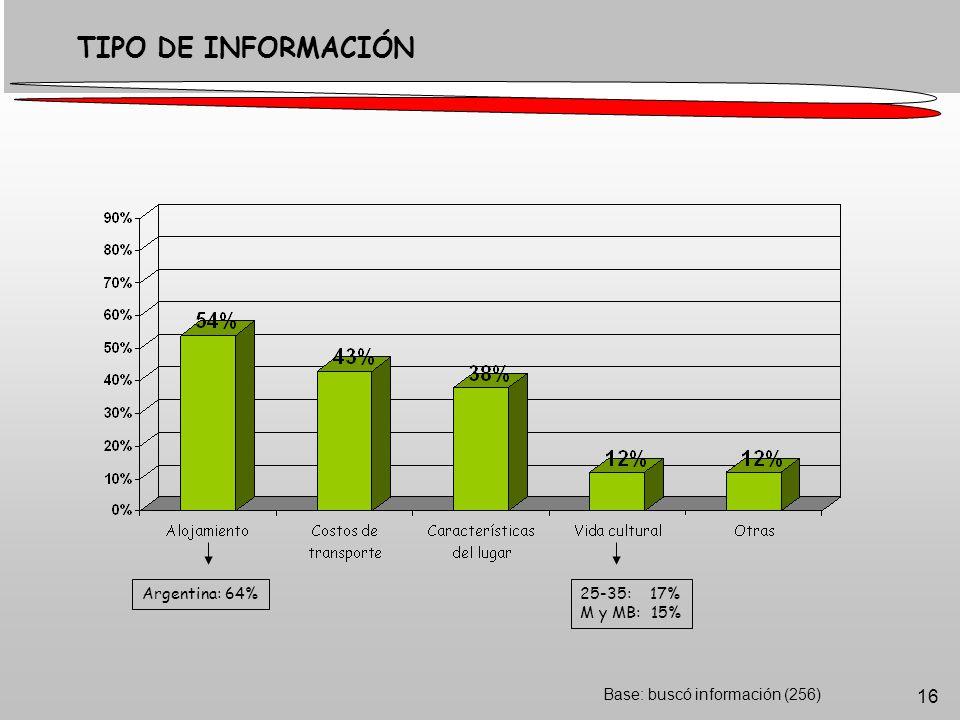 16 Base: buscó información (256) TIPO DE INFORMACIÓN 25-35: 17% M y MB: 15% Argentina: 64%