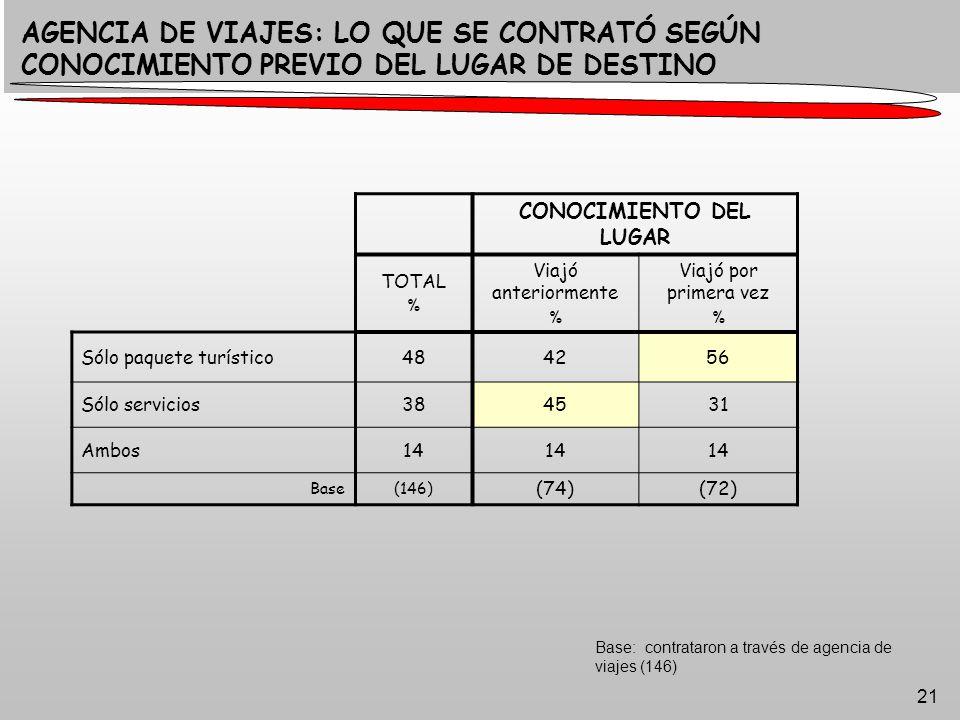 21 AGENCIA DE VIAJES: LO QUE SE CONTRATÓ SEGÚN CONOCIMIENTO PREVIO DEL LUGAR DE DESTINO CONOCIMIENTO DEL LUGAR TOTAL % Viajó anteriormente % Viajó por primera vez % Sólo paquete turístico484256 Sólo servicios384531 Ambos14 Base(146) (74)(72) Base: contrataron a través de agencia de viajes (146)