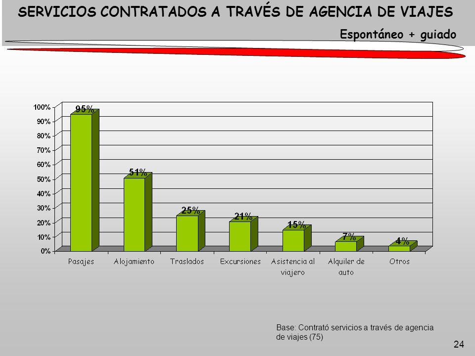 24 Base: Contrató servicios a través de agencia de viajes (75) SERVICIOS CONTRATADOS A TRAVÉS DE AGENCIA DE VIAJES Espontáneo + guiado