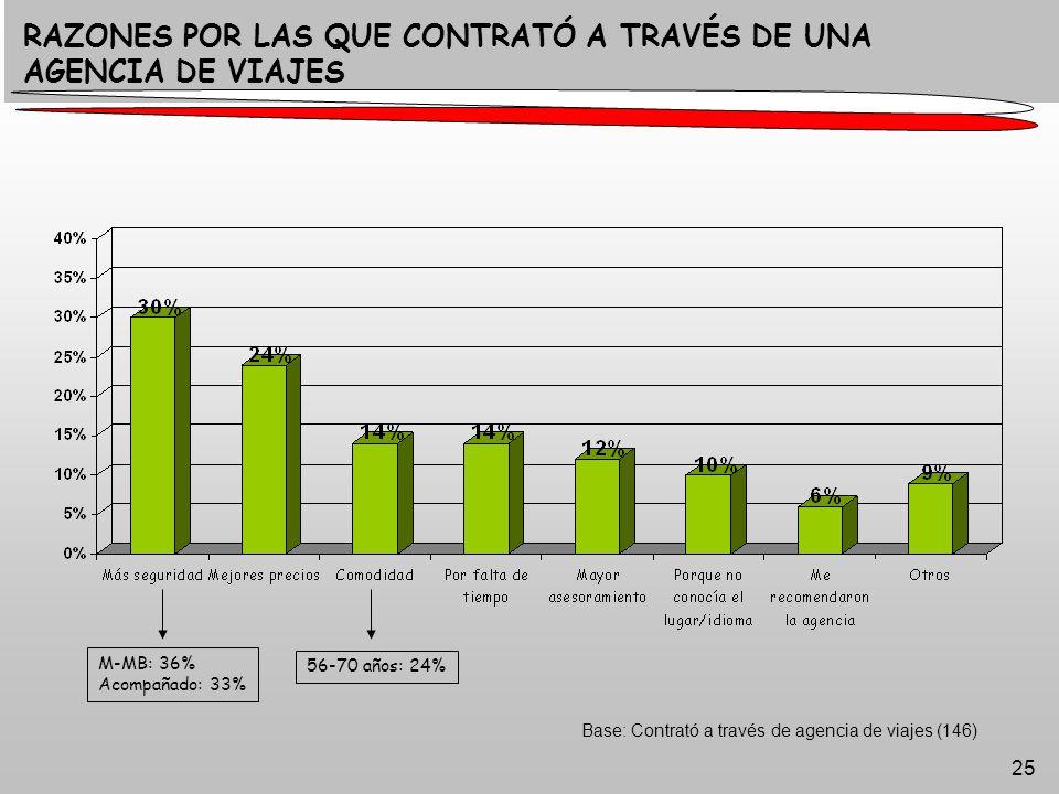 25 Base: Contrató a través de agencia de viajes (146) RAZONES POR LAS QUE CONTRATÓ A TRAVÉS DE UNA AGENCIA DE VIAJES 56-70 años: 24% M-MB: 36% Acompañado: 33%