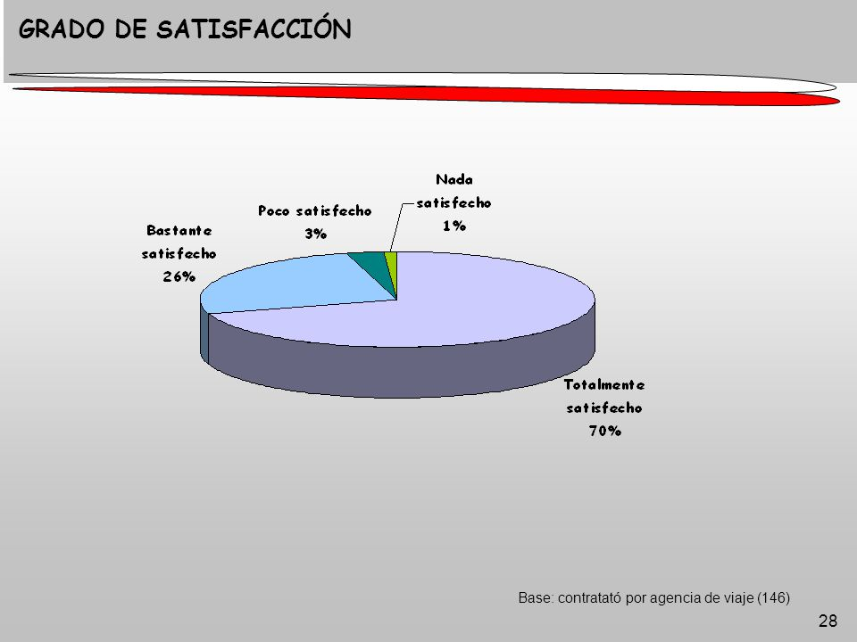 28 Base: contratató por agencia de viaje (146) GRADO DE SATISFACCIÓN