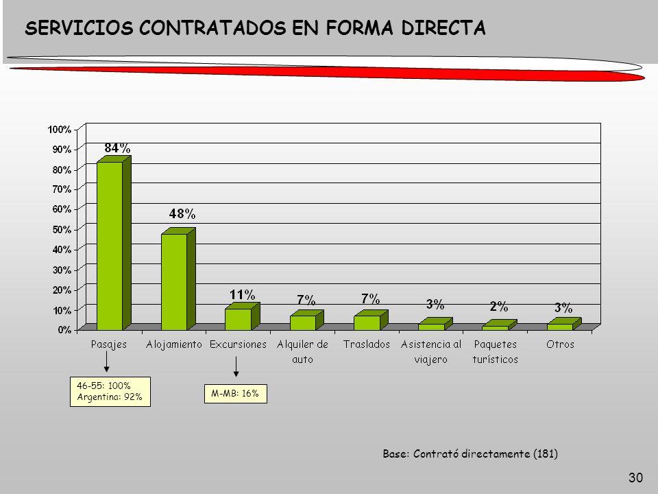 30 Base: Contrató directamente (181) SERVICIOS CONTRATADOS EN FORMA DIRECTA 46-55: 100% Argentina: 92% M-MB: 16%
