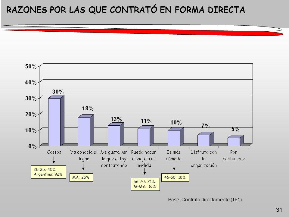 31 Base: Contrató directamente (181) RAZONES POR LAS QUE CONTRATÓ EN FORMA DIRECTA 25-35: 40% Argentina: 92% MA: 25% 56-70: 21% M-MB: 16% 46-55: 18%