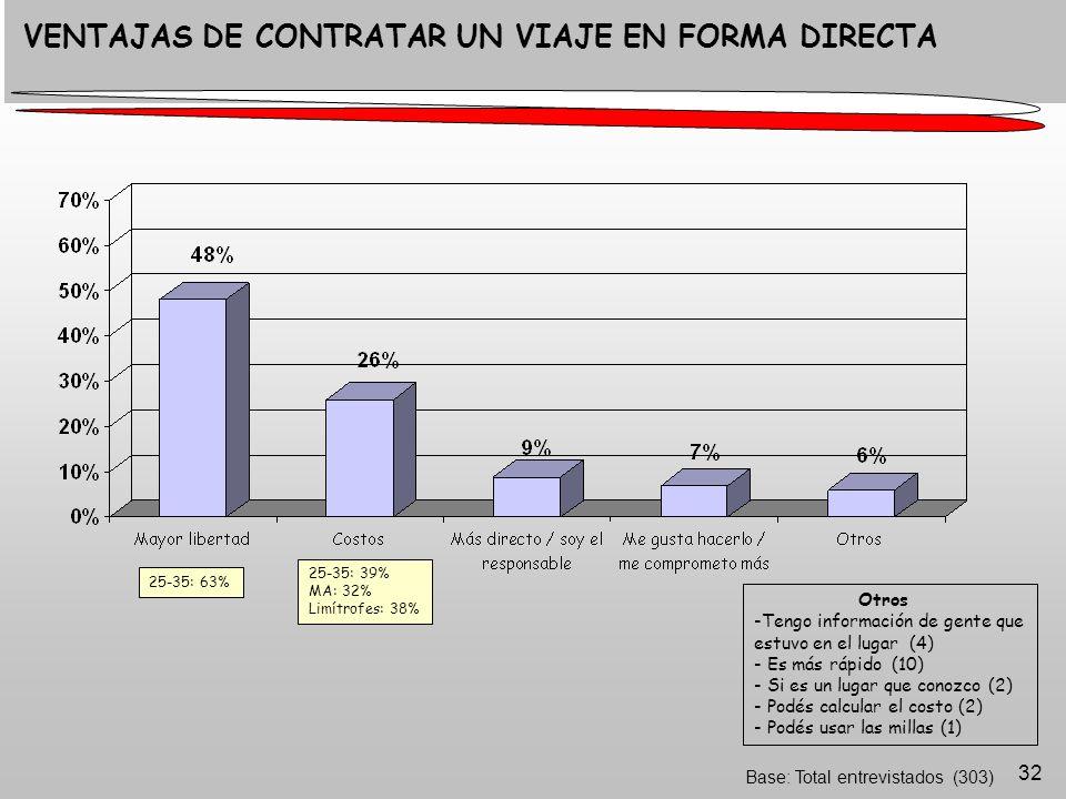 32 Base: Total entrevistados (303) VENTAJAS DE CONTRATAR UN VIAJE EN FORMA DIRECTA Otros -Tengo información de gente que estuvo en el lugar (4) - Es más rápido (10) - Si es un lugar que conozco (2) - Podés calcular el costo (2) - Podés usar las millas (1) 25-35: 63% 25-35: 39% MA: 32% Limítrofes: 38%
