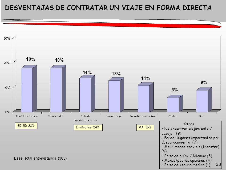 33 Base: Total entrevistados (303) DESVENTAJAS DE CONTRATAR UN VIAJE EN FORMA DIRECTA Otros - No encontrar alojamiento / pasaje (9) - Perder lugares importantes por desconocimiento (7) - Mal / menos servicio (transfer) (6) - Falta de guías / idiomas (5) - Menos/peores opciones (4) - Falta de seguro médico (1) 25-35: 23% Limítrofes: 24%MA: 15%