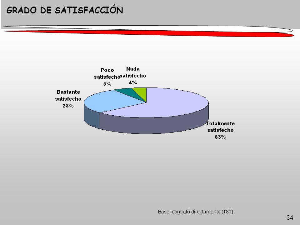 34 Base: contrató directamente (181) GRADO DE SATISFACCIÓN