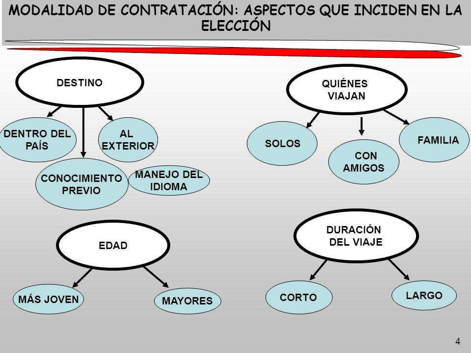 4 MODALIDAD DE CONTRATACIÓN: ASPECTOS QUE INCIDEN EN LA ELECCIÓN DESTINO DENTRO DEL PAÍS AL EXTERIOR CONOCIMIENTO PREVIO MANEJO DEL IDIOMA QUIÉNES VIAJAN SOLOS CON AMIGOS FAMILIA DURACIÓN DEL VIAJE CORTO LARGO EDAD MÁS JOVEN MAYORES