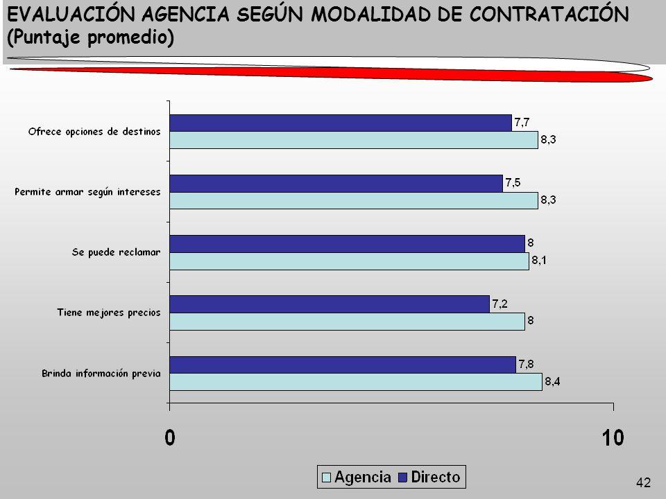 42 EVALUACIÓN AGENCIA SEGÚN MODALIDAD DE CONTRATACIÓN (Puntaje promedio)