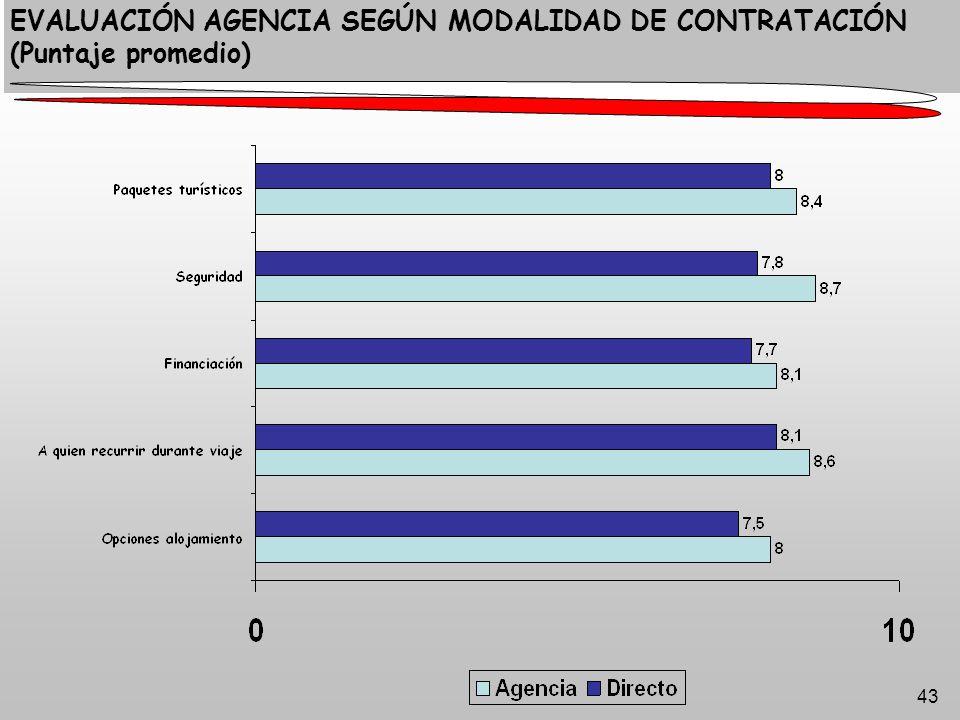 43 EVALUACIÓN AGENCIA SEGÚN MODALIDAD DE CONTRATACIÓN (Puntaje promedio)
