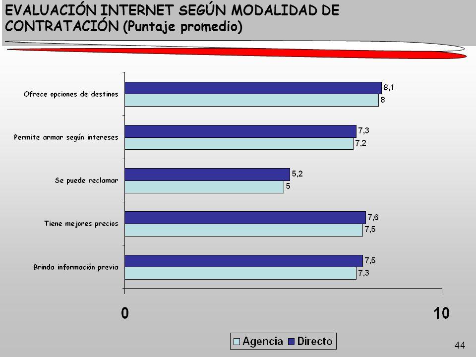 44 EVALUACIÓN INTERNET SEGÚN MODALIDAD DE CONTRATACIÓN (Puntaje promedio)