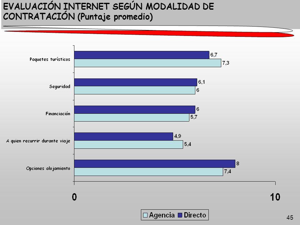 45 EVALUACIÓN INTERNET SEGÚN MODALIDAD DE CONTRATACIÓN (Puntaje promedio)