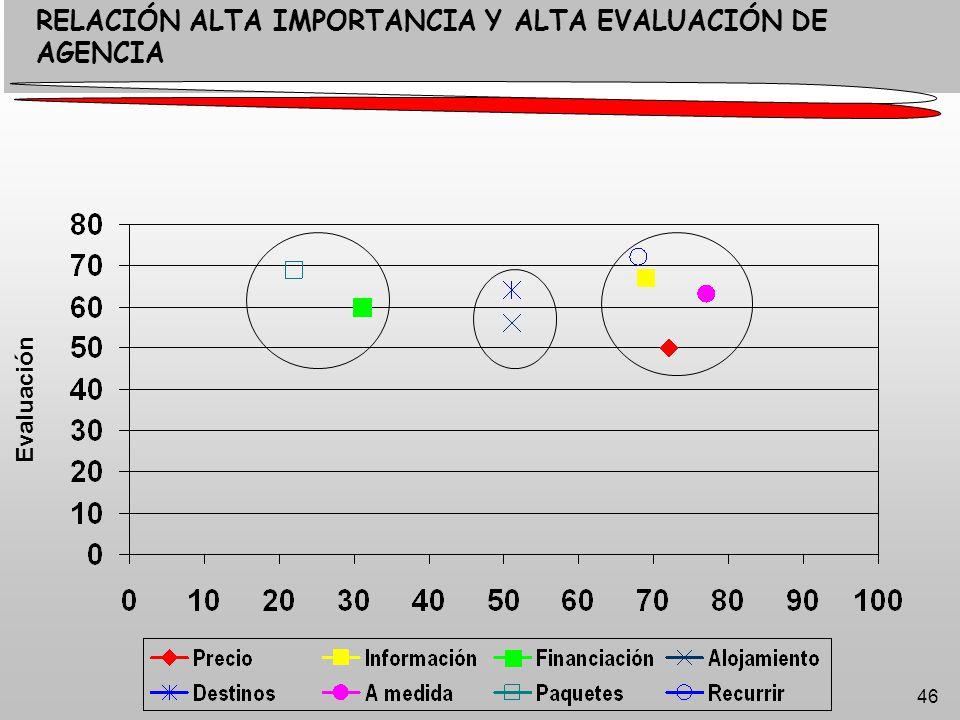 46 RELACIÓN ALTA IMPORTANCIA Y ALTA EVALUACIÓN DE AGENCIA Evaluación
