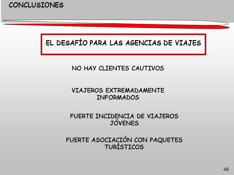 48 CONCLUSIONES EL DESAFÍO PARA LAS AGENCIAS DE VIAJES NO HAY CLIENTES CAUTIVOS VIAJEROS EXTREMADAMENTE INFORMADOS FUERTE ASOCIACIÓN CON PAQUETES TURÍSTICOS FUERTE INCIDENCIA DE VIAJEROS JÓVENES