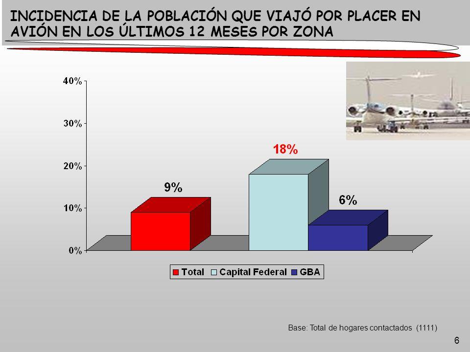 6 Base: Total de hogares contactados (1111) INCIDENCIA DE LA POBLACIÓN QUE VIAJÓ POR PLACER EN AVIÓN EN LOS ÚLTIMOS 12 MESES POR ZONA