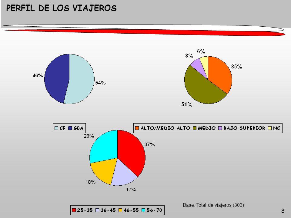 8 Base: Total de viajeros (303) PERFIL DE LOS VIAJEROS
