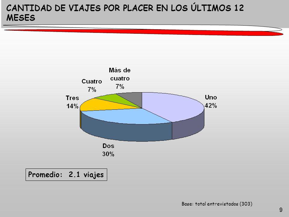 20 Base: contrató a través de agencia (146) AGENCIAS DE VIAJES: LO QUE SE CONTRATÓ Argentina: 64% Viajó a países limítrofes 27% La gente utiliza a las agencias fundamentalmente para la contratación de paquetes turísticos.