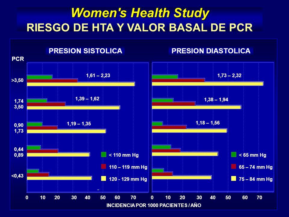PRESION SISTOLICAPRESION DIASTOLICA 102030405060700 INCIDENCIA POR 1000 PACIENTES / AÑO 102030405060700 <0,43 0,44 0,89 0,90 1,73 1,74 3,50 >3,50 PCR