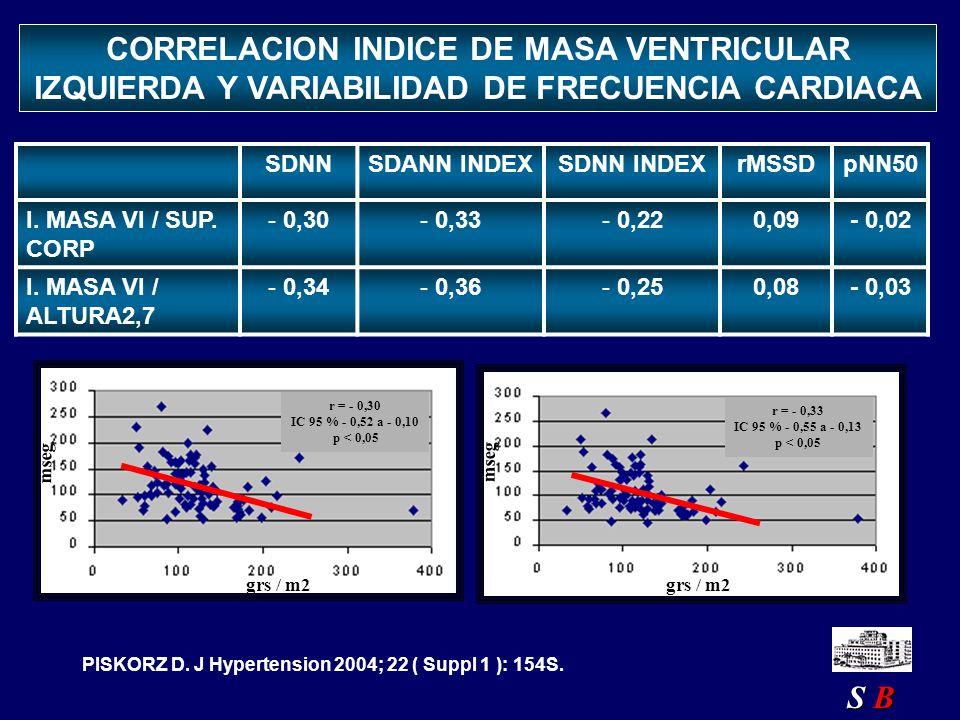 SDNNSDANN INDEXSDNN INDEXrMSSDpNN50 I. MASA VI / SUP. CORP - 0,30- 0,33- 0,220,09- 0,02 I. MASA VI / ALTURA2,7 - 0,34- 0,36- 0,250,08- 0,03 CORRELACIO