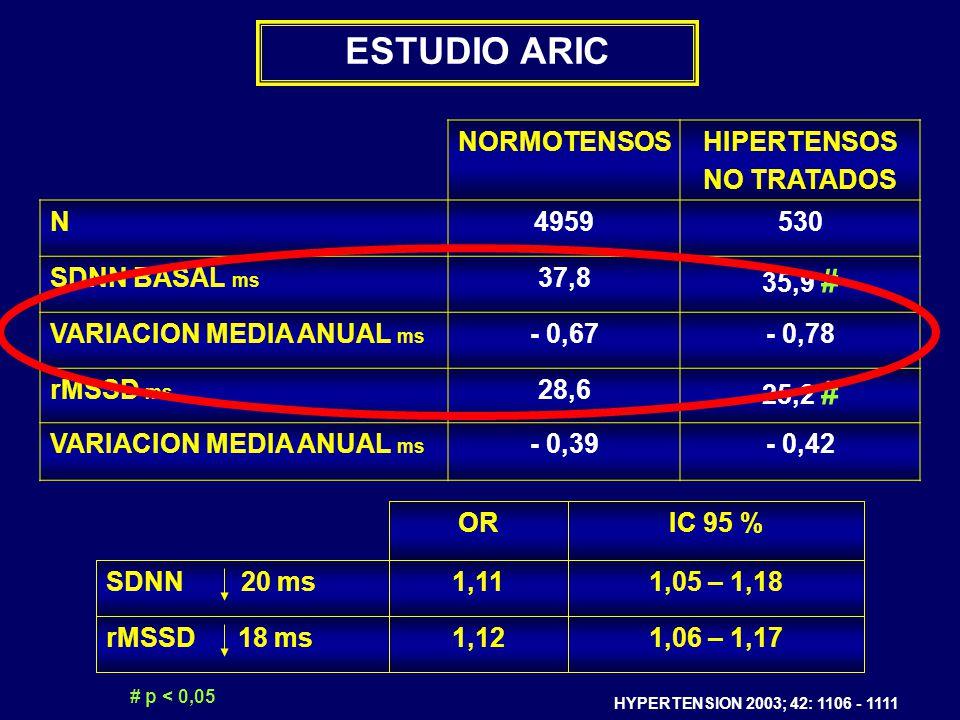 NORMOTENSOSHIPERTENSOS NO TRATADOS N4959530 SDNN BASAL ms 37,8 35,9 # VARIACION MEDIA ANUAL ms - 0,67- 0,78 rMSSD ms 28,6 25,2 # VARIACION MEDIA ANUAL