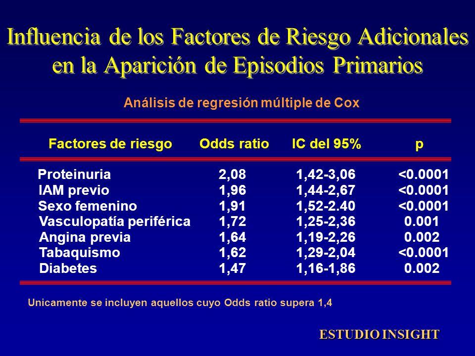 Influencia de los Factores de Riesgo Adicionales en la Aparición de Episodios Primarios Factores de riesgoOddsratioIC del 95%p Proteinuria IAM previo