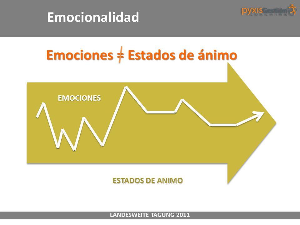 LANDESWEITE TAGUNG 2011 ESTADOS DE ANIMO EMOCIONES Emociones = Estados de ánimo Emociones = Estados de ánimo Emocionalidad