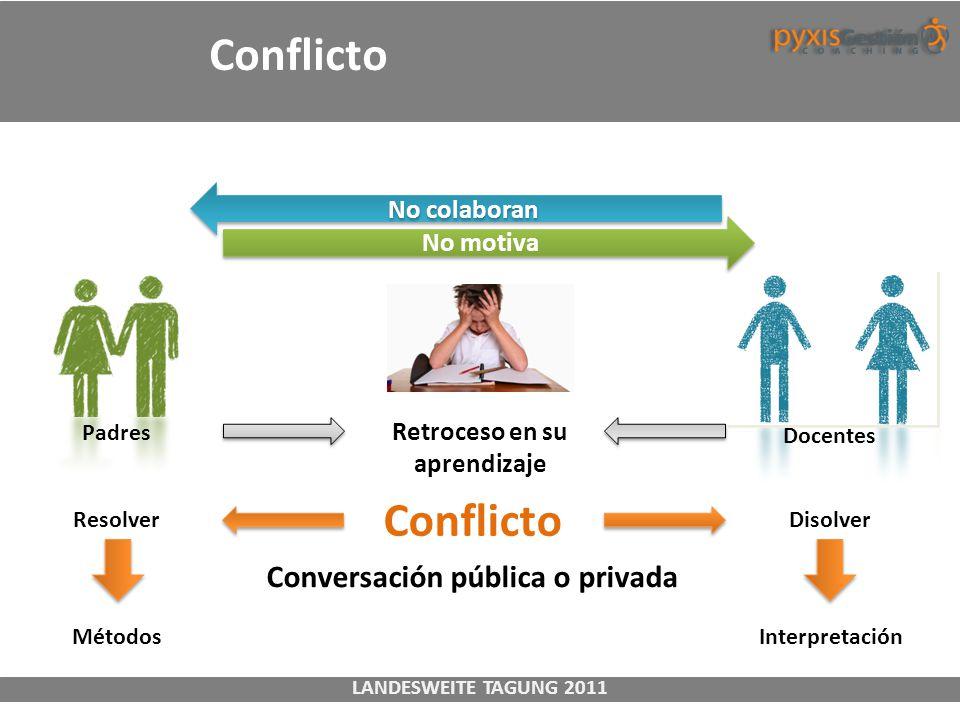 LANDESWEITE TAGUNG 2011 Conflicto Padres Retroceso en su aprendizaje Docentes No motiva No colaboran Conflicto Conversación pública o privada Resolver