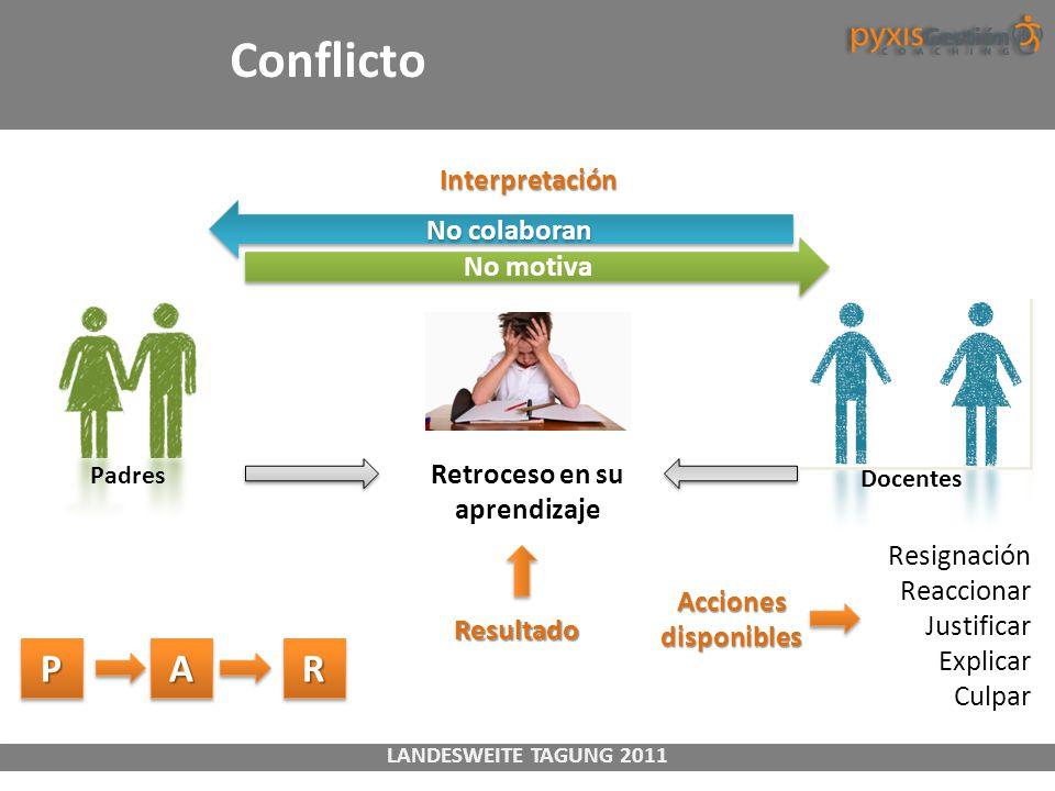 LANDESWEITE TAGUNG 2011 Conflicto Padres Retroceso en su aprendizaje Docentes No motiva No colaboran Resignación Reaccionar Justificar Explicar Culpar