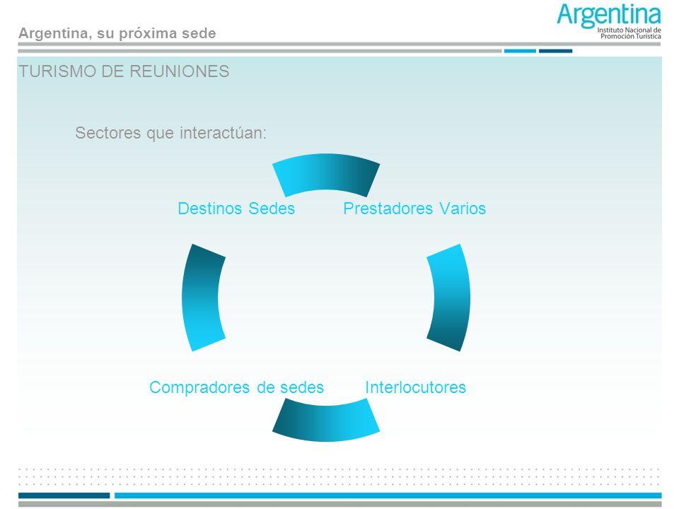 Argentina, su próxima sede TURISMO DE REUNIONES Sectores que interactúan: Prestadores Varios Interlocutores Compradores de sedes Destinos Sedes