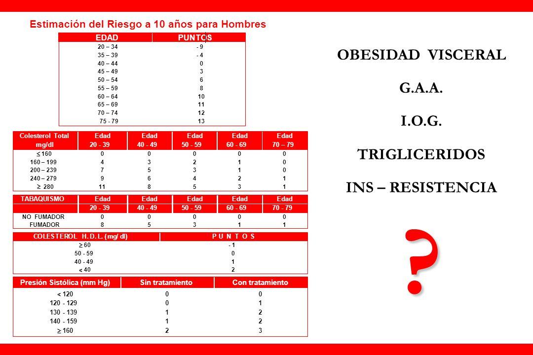 Estimación del Riesgo a 10 años para Hombres Score final para hombres PUNTAJE TOTAL RIESGO A 10 AÑOS ( % ) 0 1 0 1 1 1 2 1 3 1 4 1 5 2 6 2 7 3 8 4 9 5