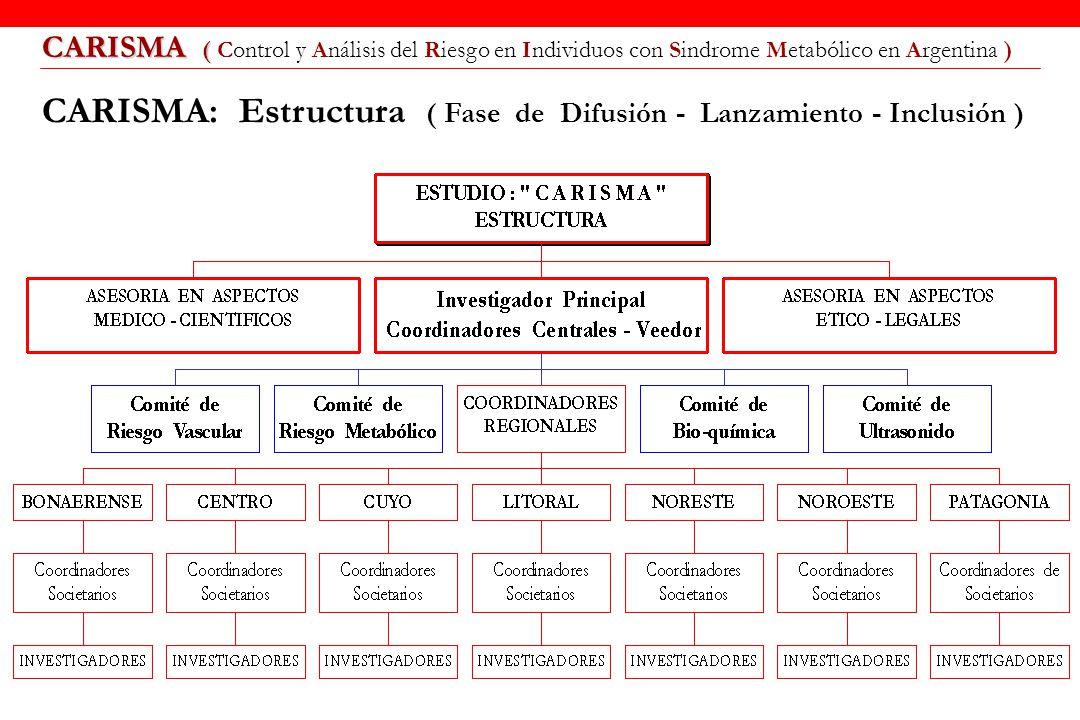 CARISMA ( CARISMA ( Control y Análisis del Riesgo en Individuos con Sindrome Metabólico en Argentina ) CARISMA: Estructura ( Fase de Difusión - Lanzam