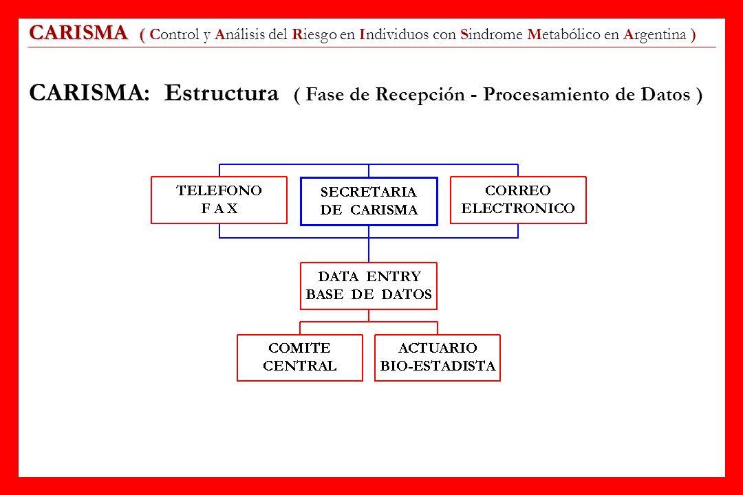 CARISMA ( CARISMA ( Control y Análisis del Riesgo en Individuos con Sindrome Metabólico en Argentina ) CARISMA: Estructura ( Fase de Recepción - Proce