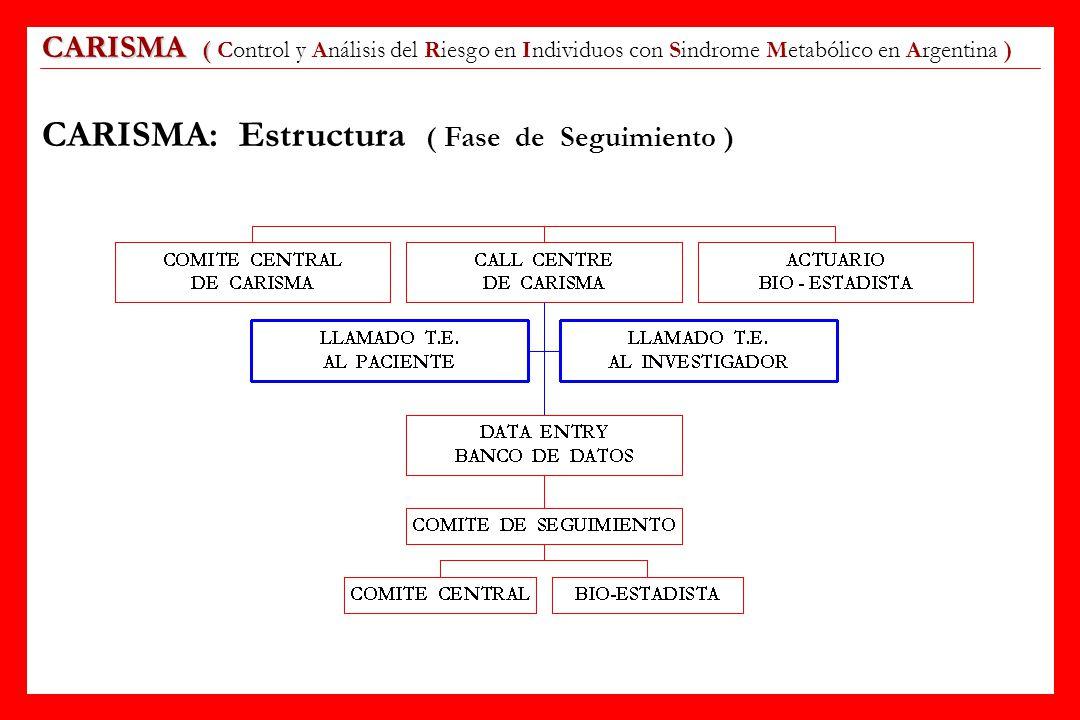 CARISMA ( CARISMA ( Control y Análisis del Riesgo en Individuos con Sindrome Metabólico en Argentina ) CARISMA: Estructura ( Fase de Seguimiento )