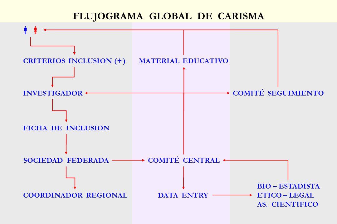 FLUJOGRAMA GLOBAL DE CARISMA CRITERIOS INCLUSION (+ ) INVESTIGADOR FICHA DE INCLUSION SOCIEDAD FEDERADACOMITÉ CENTRAL COORDINADOR REGIONALDATA ENTRY B