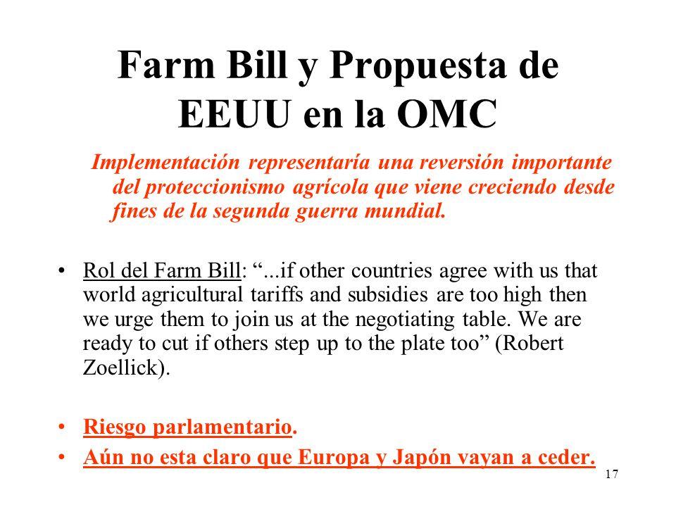 17 Farm Bill y Propuesta de EEUU en la OMC Implementación representaría una reversión importante del proteccionismo agrícola que viene creciendo desde fines de la segunda guerra mundial.