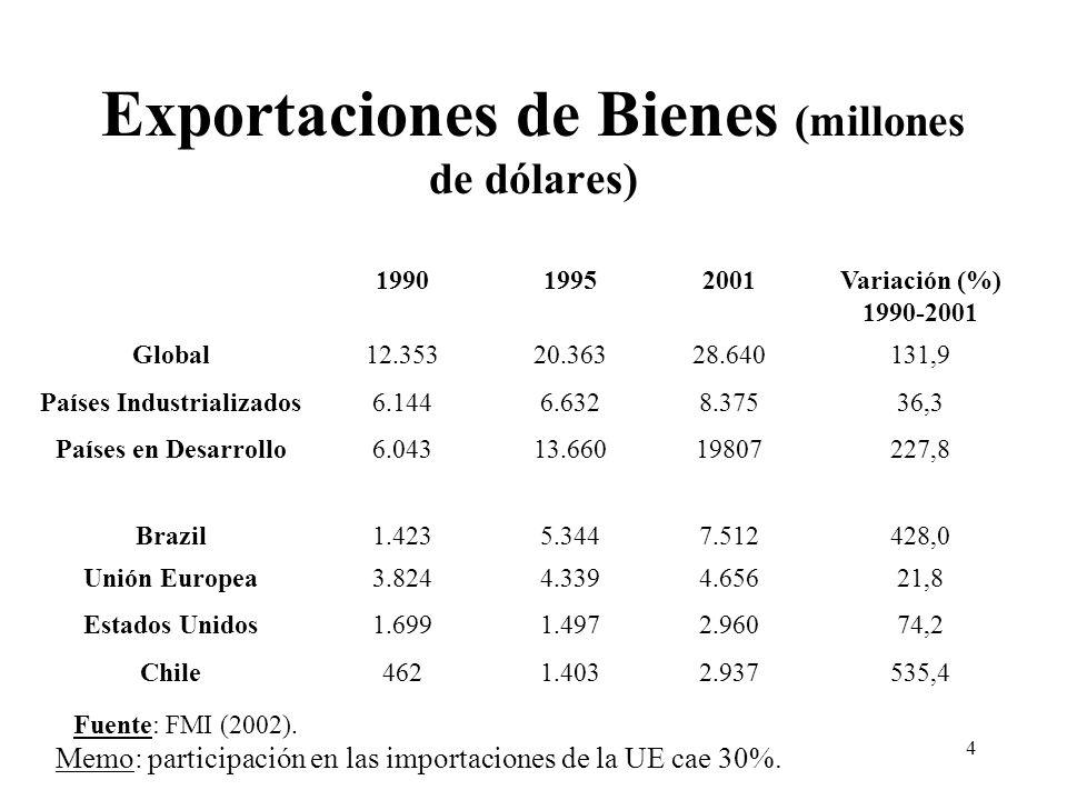 4 Exportaciones de Bienes (millones de dólares) 199019952001Variación (%) 1990-2001 Global12.35320.36328.640131,9 Países Industrializados6.1446.6328.37536,3 Países en Desarrollo6.04313.66019807227,8 Brazil1.4235.3447.512428,0 Unión Europea3.8244.3394.65621,8 Estados Unidos1.6991.4972.96074,2 Chile4621.4032.937535,4 Fuente: FMI (2002).