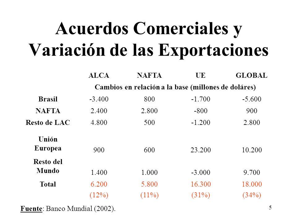 5 Acuerdos Comerciales y Variación de las Exportaciones ALCANAFTAUEGLOBAL Cambios en relación a la base (millones de doláres) Brasil-3.400800-1.700-5.600 NAFTA2.4002.800-800900 Resto de LAC4.800500-1.2002.800 Unión Europea 90060023.20010.200 Resto del Mundo 1.4001.000-3.0009.700 Total6.200 (12%) 5.800 (11%) 16.300 (31%) 18.000 (34%) Fuente: Banco Mundial (2002).