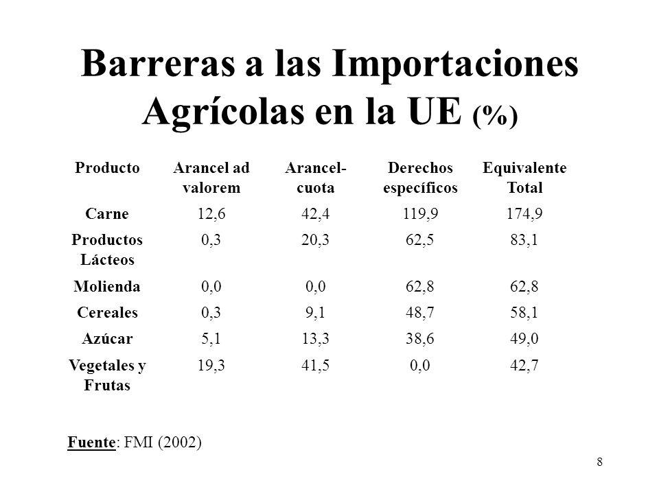 8 Barreras a las Importaciones Agrícolas en la UE (%) ProductoArancel ad valorem Arancel- cuota Derechos específicos Equivalente Total Carne12,642,4119,9174,9 Productos Lácteos 0,320,362,583,1 Molienda0,0 62,8 Cereales0,39,148,758,1 Azúcar5,113,338,649,0 Vegetales y Frutas 19,341,50,042,7 Fuente: FMI (2002)