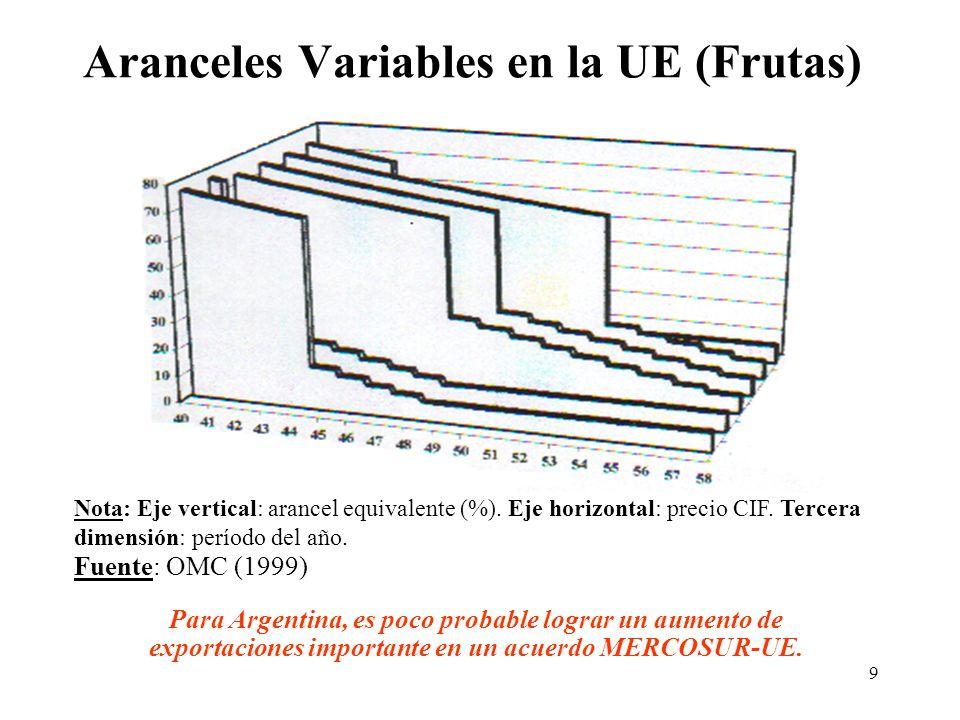 9 Aranceles Variables en la UE (Frutas) Para Argentina, es poco probable lograr un aumento de exportaciones importante en un acuerdo MERCOSUR-UE.