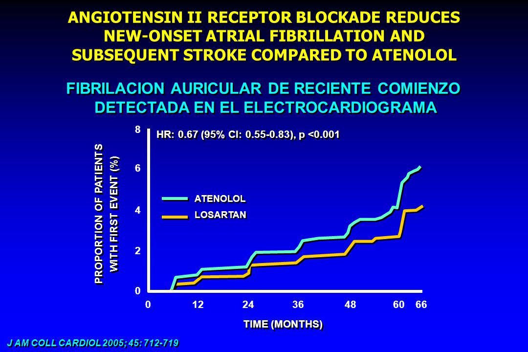 ANGIOTENSIN II RECEPTOR BLOCKADE REDUCES NEW-ONSET ATRIAL FIBRILLATION AND SUBSEQUENT STROKE COMPARED TO ATENOLOL J AM COLL CARDIOL 2005; 45: 712-719 FIBRILACION AURICULAR DE RECIENTE COMIENZO DETECTADA EN EL ELECTROCARDIOGRAMA FIBRILACION AURICULAR DE RECIENTE COMIENZO DETECTADA EN EL ELECTROCARDIOGRAMA TIME (MONTHS) PROPORTION OF PATIENTS WITH FIRST EVENT (%) PROPORTION OF PATIENTS WITH FIRST EVENT (%) 8 6 4 2 0 0122436486066 HR: 0.67 (95% CI: 0.55-0.83), p <0.001 LOSARTAN ATENOLOL
